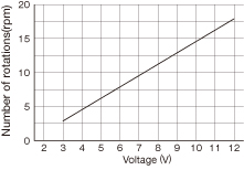 DS - 12VDC Brush Motor &amp; Gear<br />Two types are selectable (low and medium speeds)