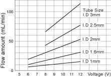 WPM DCブラシモータ BBグラフ
